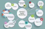 """Brander: digital-маркетинг как """"часовой механизм"""""""